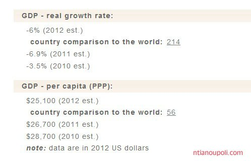 GDP growth CIA factbook