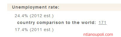 unemployment rate CIA factbook